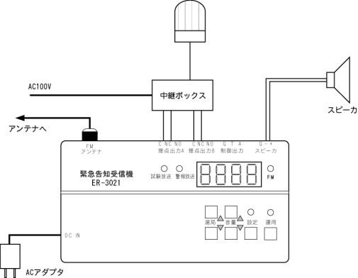 緊急告知受信機[ER-3021]設置概略図