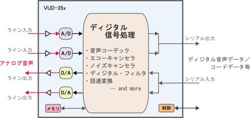 VUD-35x ブロック図