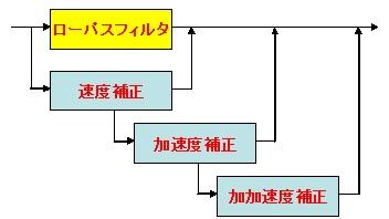 位相補正付きローパス・フィルタの基本構成