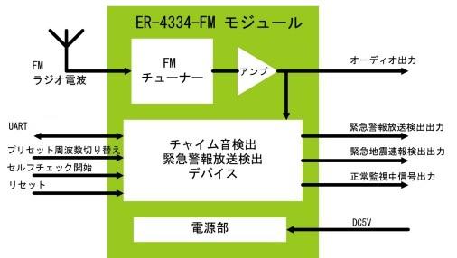 ER-4334-FMのブロック図