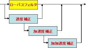 (図2.1)位相補正付きローパス・フィルタの基本構成(図2.1)