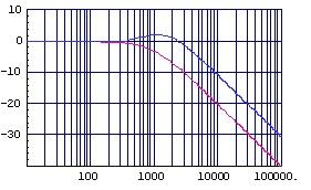 (図2.4)加速度補正付きゲイン特性(縦:dB,横:Hz)