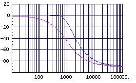 (図2.5)加速度補正付き位相特性(縦:deg,横:Hz)