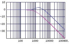 (図2.5)加加速度補正付きゲイン特性(縦:dB,横:Hz)
