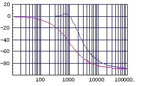 (図2.6)加加速度補正付き位相特性(縦:deg,横:Hz)